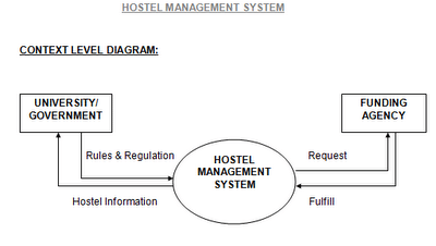Hostel Management System Using Oracle