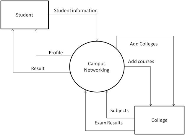college social networking cfd