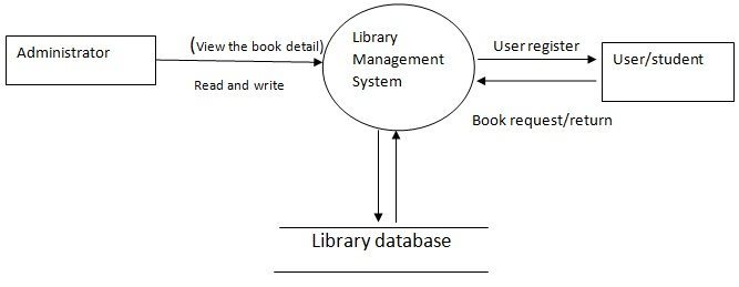 Library Management System Design