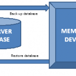 Back Up and Restore of SQL Server Databases