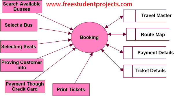 Level 2 DFD for Booking Modules