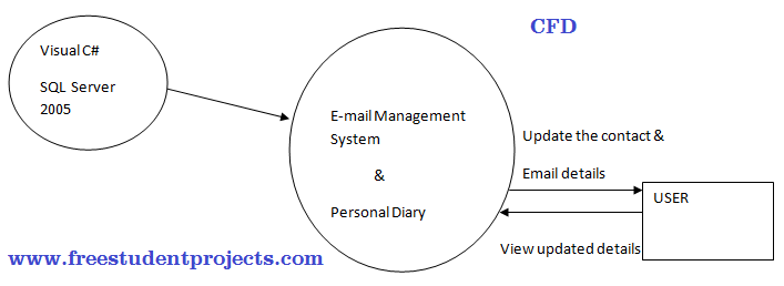 Email Management System CFD