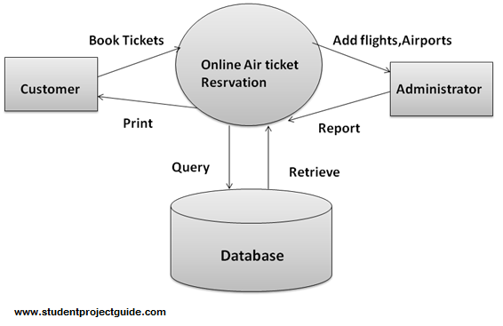 cfd online airticket booking system