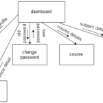 Campus Networking Detailed Design